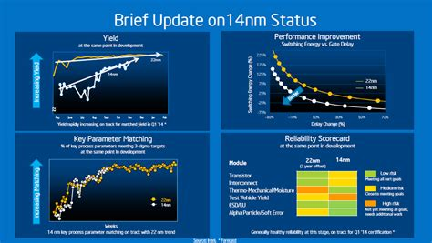 Intel Confirms That EUV Lithography Will Not Be Used in