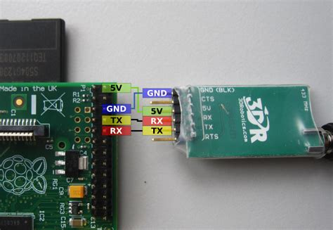 Serial Communication in Java with Raspberry Pi and RXTX