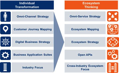 Add ecosystem thinking to your digital transformation