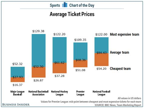 Chart: Premier League Ticket Prices Compared To American