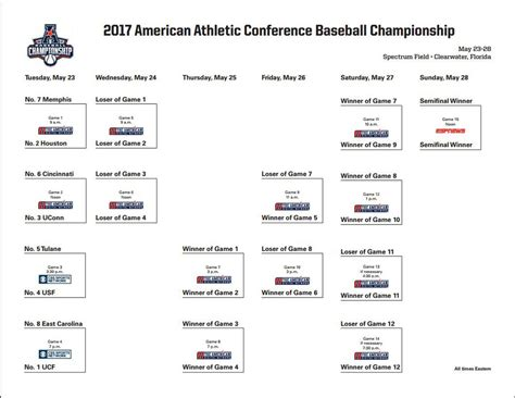 American Athletic Conference Baseball Tournament Guide